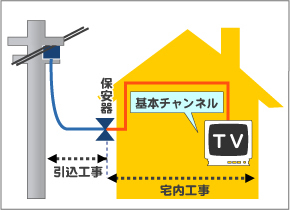 新築住宅への接続、基本契約のみの場合