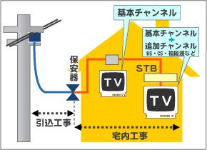 新規配線でテレビ2台接続、STBを1台設置する場合